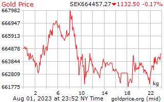 1 Day Gold Price per Kilogram in Swedish Krona