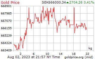 1 dag goud prijs per Kilogram in Zweedse Krona