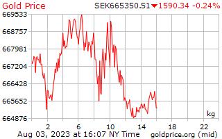 Precio 1 día oro por kilogramo en sueca