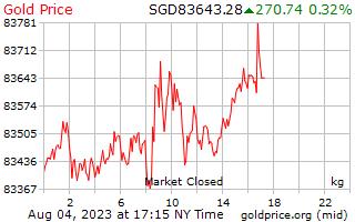 1 dia de ouro preço por quilograma em dólares de Singapura