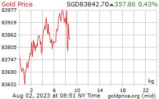 1 journée d'or prix par kilogramme en Dollars Singapouriens