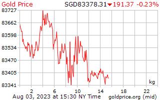 1 天黄金价格每公斤在新加坡美元