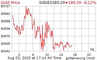 1 dag goud prijs per Kilogram in Singaporese Dollars
