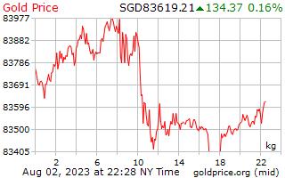 1 Tag Gold Preis pro Kilogramm in Singapur-Dollar