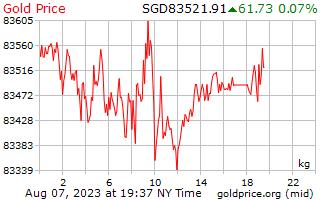 1 ngày vàng giá mỗi kilôgam trong đô la Singapore