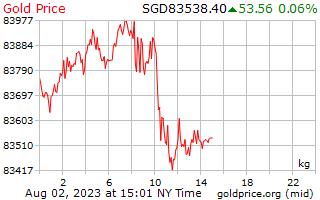 1 день золото цена за килограмм в сингапурских долларах