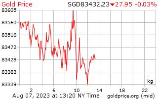 シンガポール ドルの 1 キログラムあたり 1 日金価格