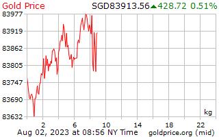 1 hari Gold Harga per Kilogram dalam dolar Singapura