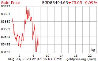1 hari emas harga sekilogram dalam dolar Singapura