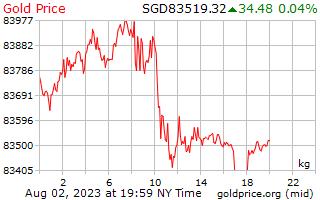 1 天黃金價格每公斤在新加坡美元