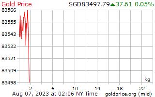 1 일 골드 싱가포르 달러에 킬로그램 당 가격