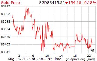 1 Day Gold Price per Kilogram in Singaporean Dollars