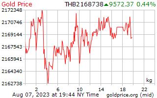1 ημέρα χρυσός τιμή ανά χιλιόγραμμο σε ταϊλανδικό μπατ