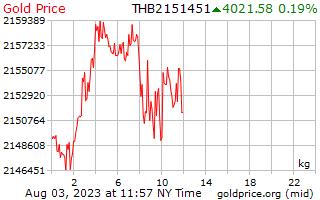 1 天黃金價格每公斤在泰銖