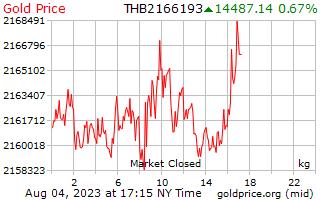 Precio 1 día oro por kilogramo en Baht tailandés