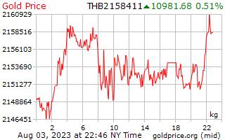 1 יום זהב המחיר לכל קילוגרם ב בהט תאילנדי