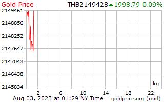 1 ngày vàng giá mỗi kilôgam trong Baht Thái Lan
