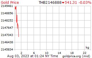 1 hari emas harga sekilogram di Thai Baht