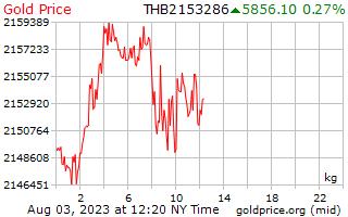 1 giorno oro prezzo per chilogrammo in Baht tailandese