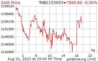 1 journée d'or prix par kilogramme en Baht thaï