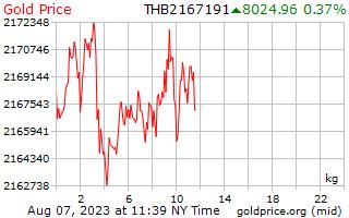 1 Day Gold Price per Kilogram in Thai Baht