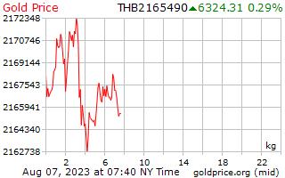 1 dag goud prijs per Kilogram in Thaise Baht