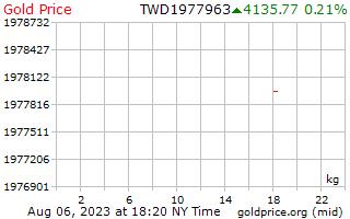 1 hari emas harga sekilogram dolar baru Taiwan