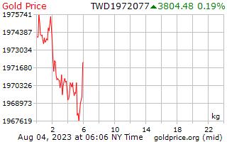 1 dia de ouro preço por quilograma em dólares taiwaneses de novos