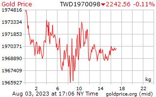 1 ngày vàng giá mỗi kilôgam trong đô la Đài Loan mới