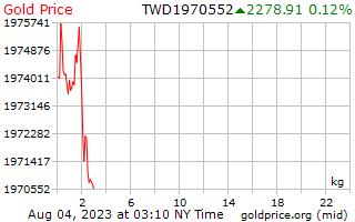 1 יום זהב המחיר לכל קילוגרם בדולרים חדש טייוואני