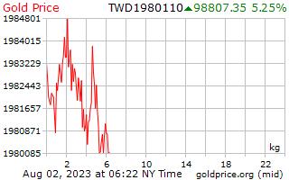 1 journée d'or prix par kilogramme en Dollars taïwanais de nouveau