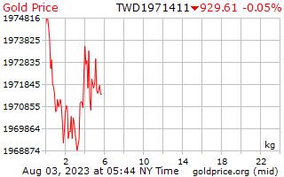 1 दिन सोने की कीमत प्रति किलोग्राम में नए ताइवानी डॉलर