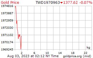 新しい台湾ドルで 1 キログラムあたり 1 日金価格