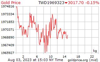 1 день золото цена за килограмм в тайваньские новые доллары
