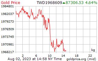 1 Tag Gold Preis pro Kilogramm in Taiwan neue Dollar