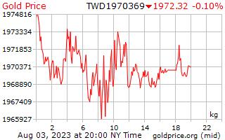 1 giorno oro prezzo per chilogrammo in taiwanesi nuovi dollari