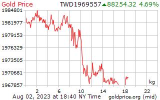 1 天黄金价格每公斤在台湾新美元