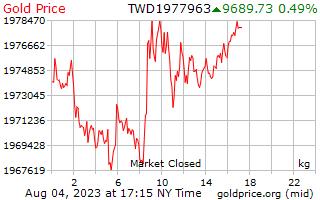 Precio 1 día oro por kilogramo en Taiwán nuevos dólares