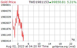سعر الذهب يوم 1 للكيلوغرام الواحد في دولار تايواني جديد
