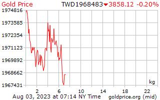 1 วันทองราคาต่อกิโลกรัมในดอลลาร์ไต้หวันใหม่