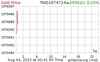 1 dag goud prijs per Kilogram in nieuwe Taiwanese dollar