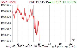 1 天黃金價格每公斤在臺灣新美元