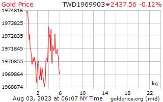 1 ημέρα χρυσός τιμή ανά χιλιόγραμμο σε Ταϊβάν νέα δολάρια