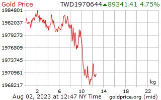 1 hari Gold Harga per Kilogram dalam dolar baru Taiwan