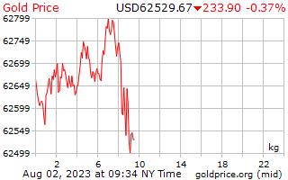 1 день золото цена за килограмм в долларах США