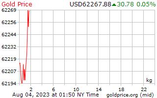 1 dia de ouro preço por quilograma em dólares americanos