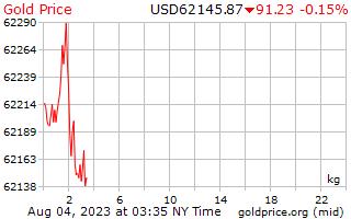 1 hari emas harga sekilogram dalam dolar AS