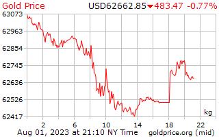 1 hari Gold Harga per Kilogram dalam US dolar
