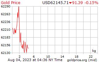 1 天黃金價格每公斤在美元