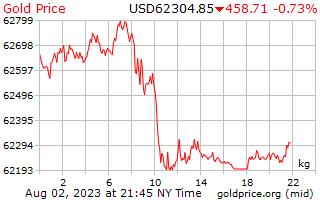 1 日金は米ドルで 1 キロ当たり価格